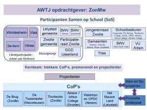 Schema AWTJ SoS participanten